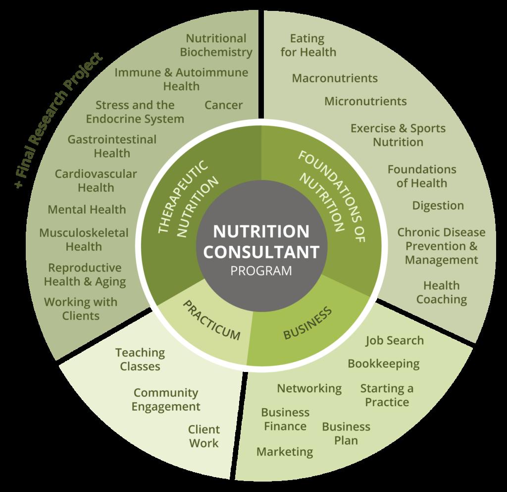 Nutrition Consultant Program Wheel