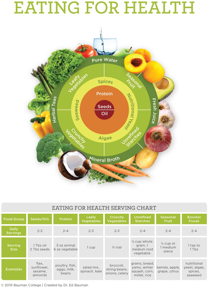 eating_for_health_chart