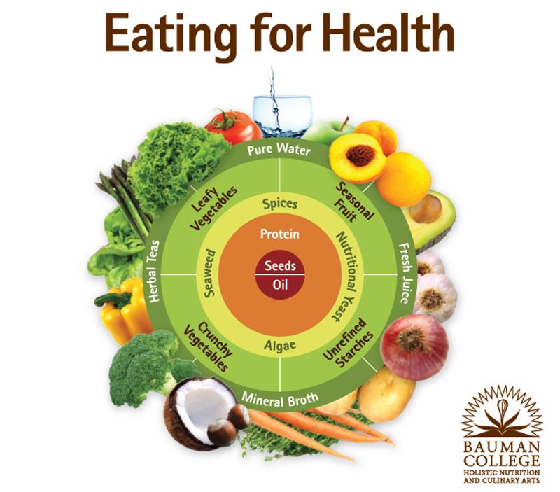 Dr Bauman Eating for Health Mandala